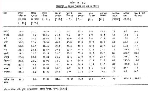 तालिका क्रं.1.2 जगदलपुर मासिक तापमान एवं वर्षा का विवरण