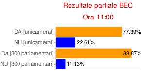 Rezultate recensamant 2009