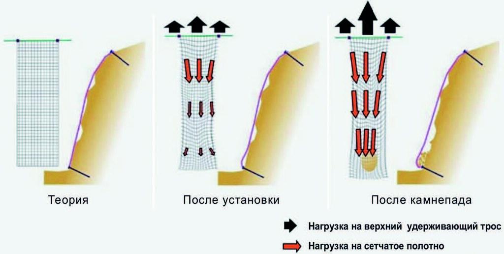Рис. 6. Силы, действующие на простую сетку двойного кручения (без вплетённых в полотно канатов)