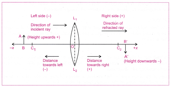 cbse-class-10-science-practical-skills-image-formation-by-a-convex-lens-1