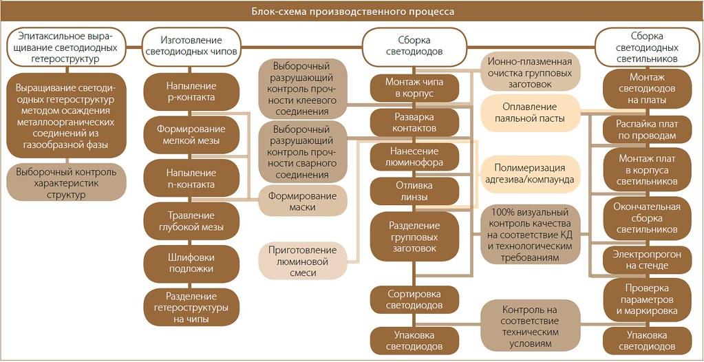 Блок-схема производственного процесса