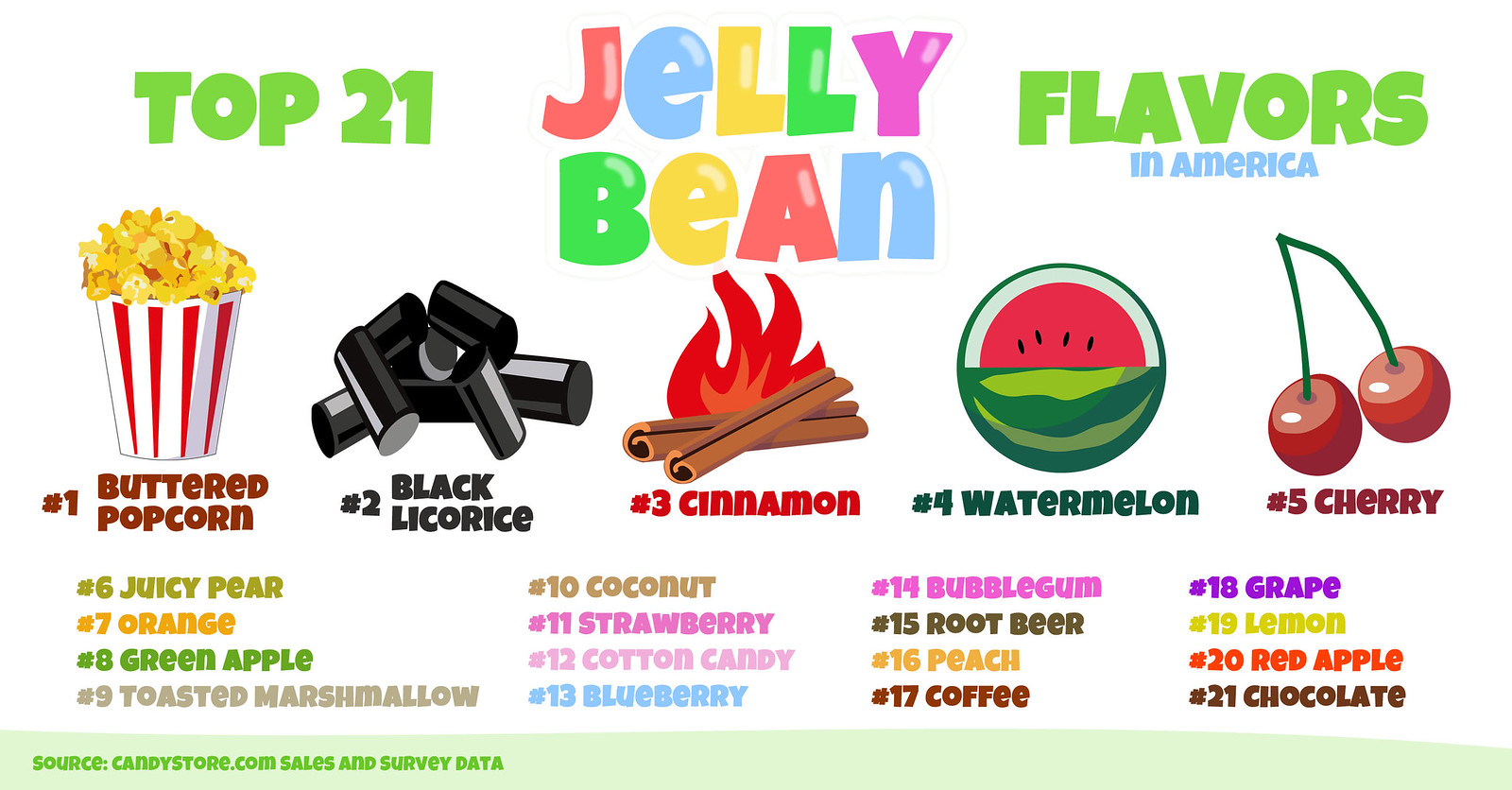 Jelly Bean Flavors Ranked By State Interactive Map Candystorecom