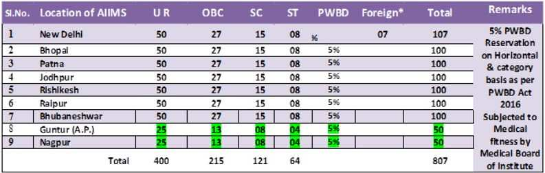 AIIMS MBBS Seats