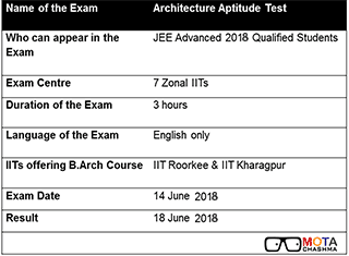Architecture Aptitude Test