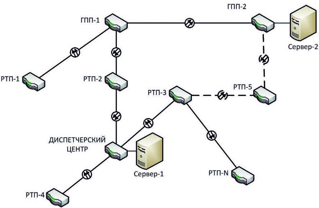 Структурная схема технологической сети СДУ