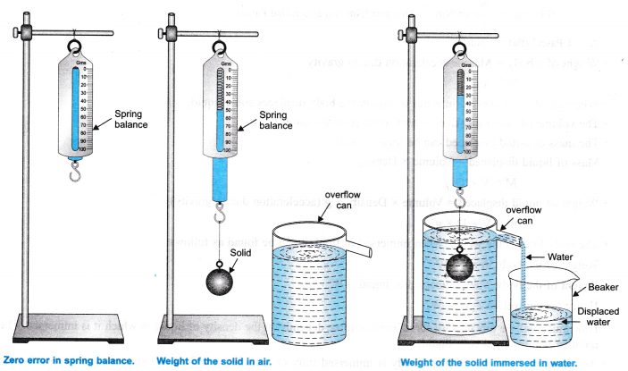 NCERT Class 9 Science Lab Manual - Archimedes' Principle - CBSE Tuts