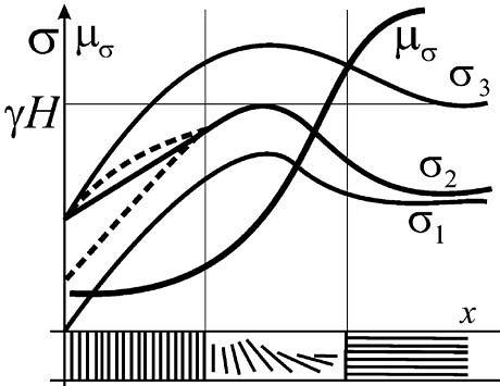 Характер изменения трёх главных напряжений и параметра Надаи в пласте полезного ископаемого в массиве впереди очистного забоя.