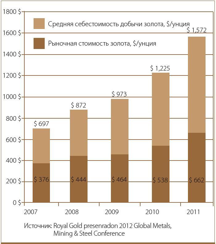 Диаграмма динамики цен на золото с 2007 по 2011 годы