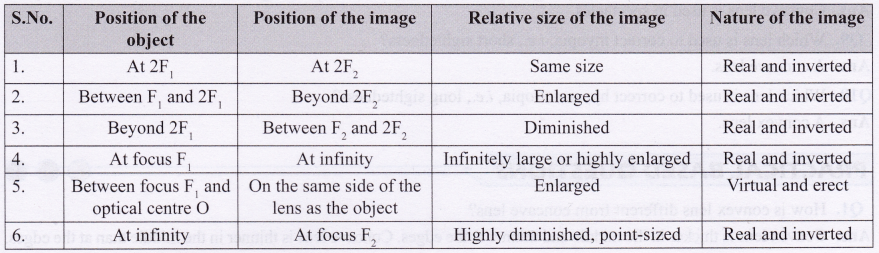 Science lab activities for class 10 CBSE Refraction Through Prism