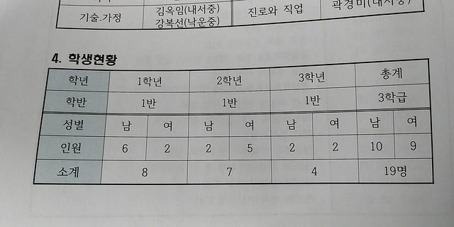 2018 화북중학교 | 학부모총회 자료