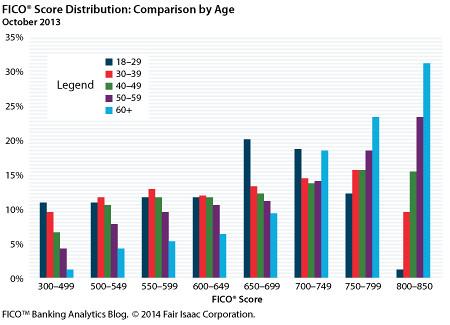 FICO Score Distribution by Age