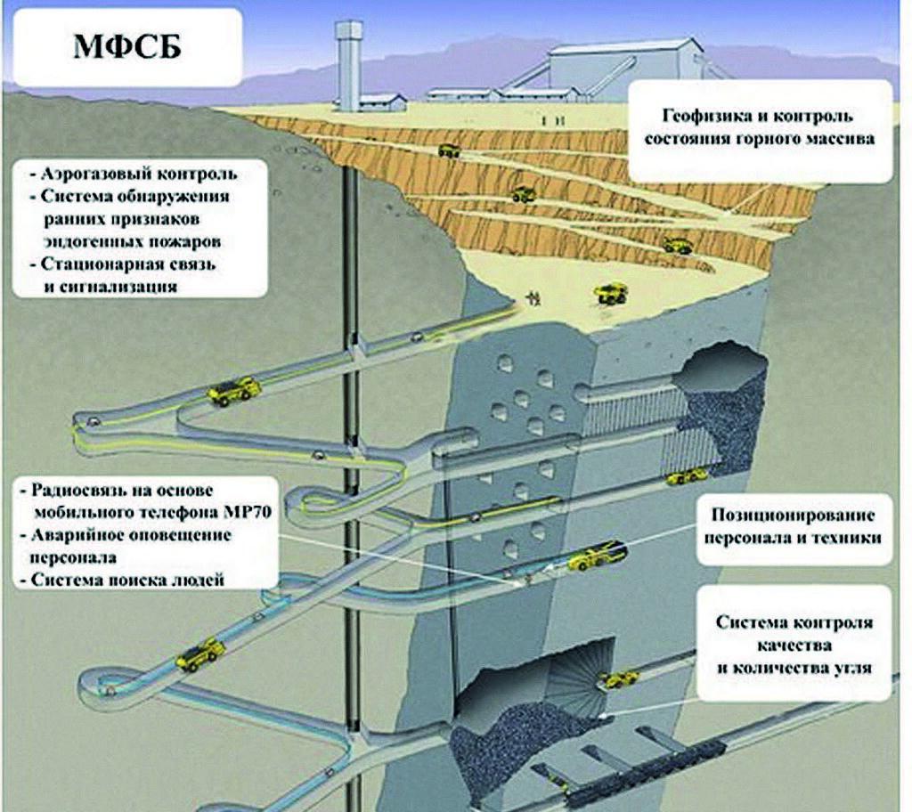Схема расположения систем аэрогазового контроля