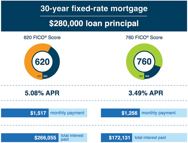 FICO Score Effect on Mortgage Terms