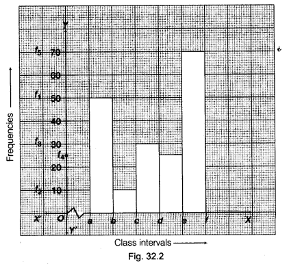 ncert-class-9-maths-lab-manual-draw-histograms-classes-equal-widths-varying-widths-2