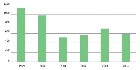 المسافرين بين 2000 و2004