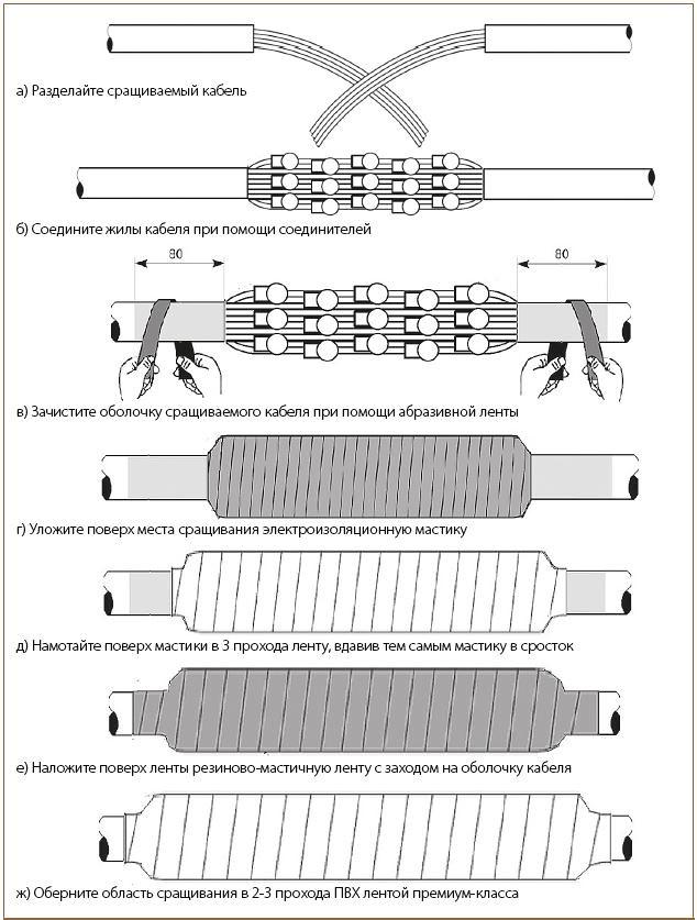 Рис. 4. Монтаж соединительной муфты при помощи универсального ленточного комплекта