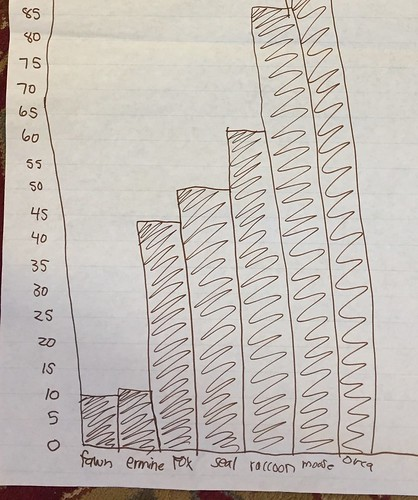 a bar graph of animal weights