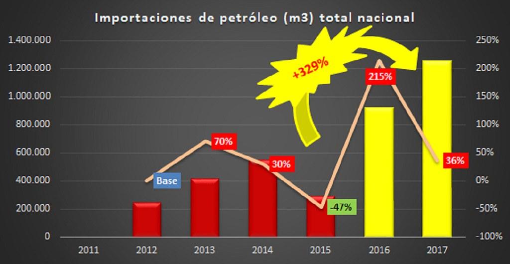 petroleoimportado
