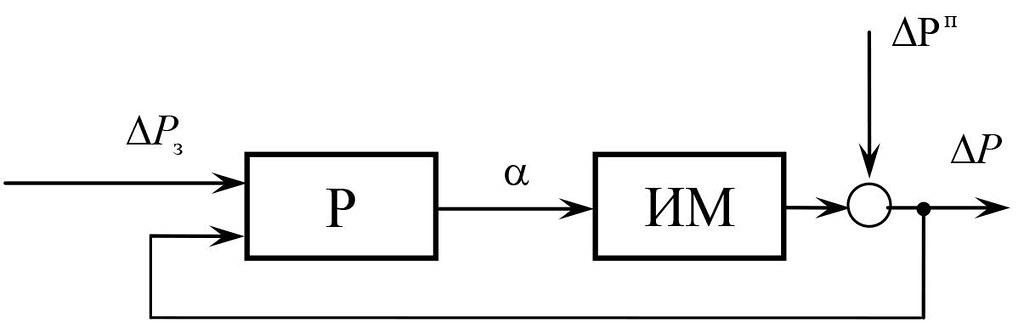 Функциональная схема контура стабилизации разрежения
