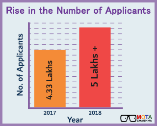 BHU Application 2018 - Rise in number of application