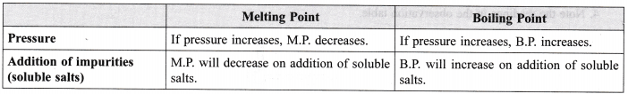 ncert-class-9-science-lab-manual-melting-point-of-ice-and-boiling-point-of-water-1