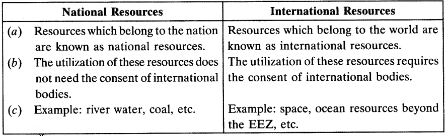 Resources And Development Chapter Wise Important Questions class 10 Social 2