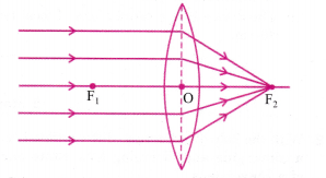 cbse-class-10-science-practical-skills-focal-length-of-concave-mirror-and-convex-lens-29