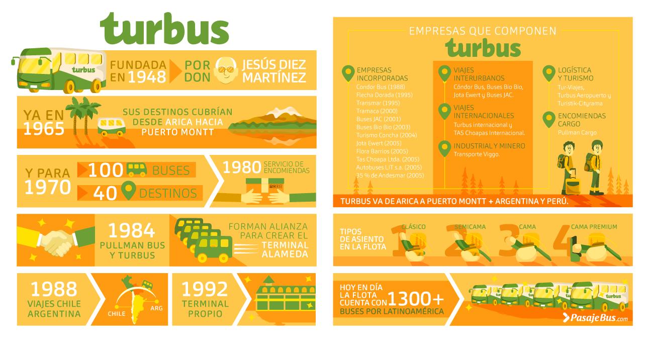 Turbus Infografía