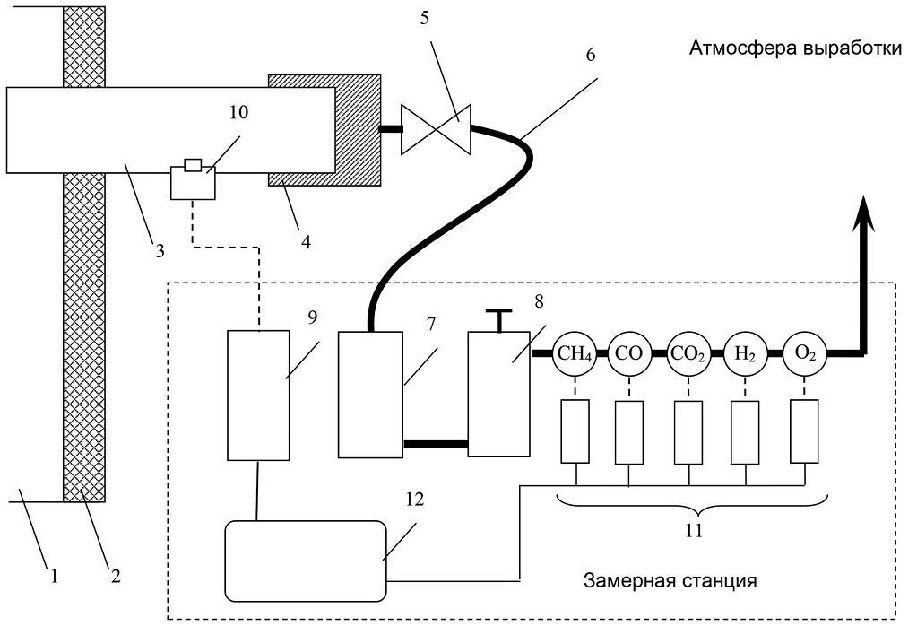 Организация пробоотбора и функционирование газового тракта замерной станции