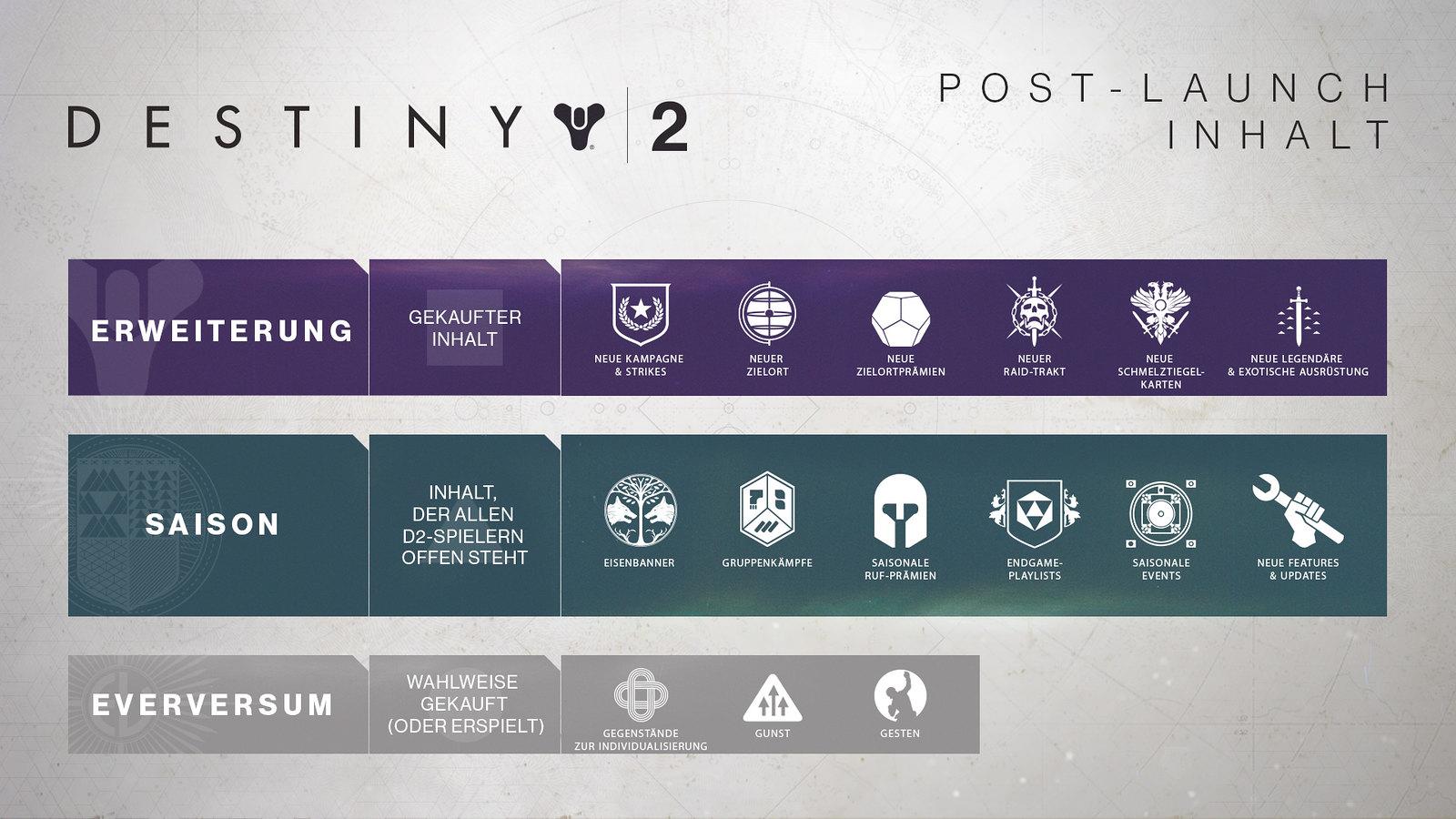 post_launch_content_infographic_DE