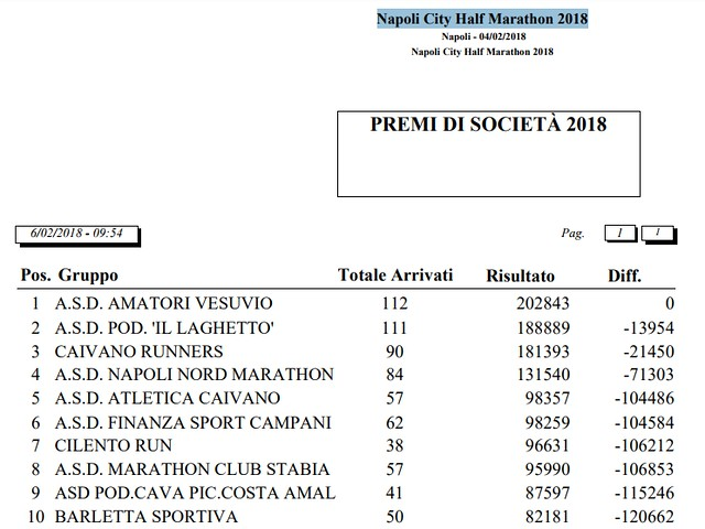 cilento run a napoli, classifica
