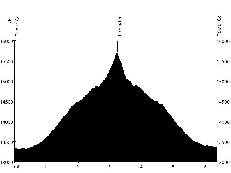 Pichincha • Route Profile