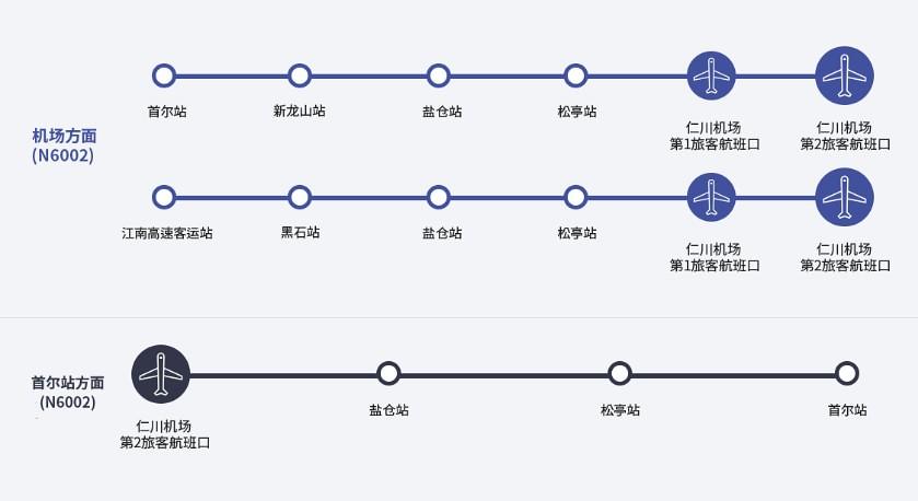 【仁川國際機場第二航廈】2020韓國攻略|AREX機場快線、巴士|退稅轉機|首爾預辦登機(搭大韓、華航航空必知) @GINA環球旅行生活