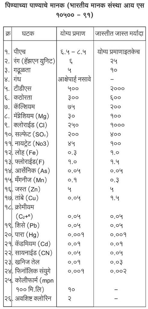 पिण्याच्या पाण्याचे मानक (भारतीय मानक संस्था आय एस १०५०० - ९१)