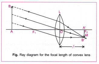 cbse-class-10-science-practical-skills-focal-length-of-concave-mirror-and-convex-lens-21