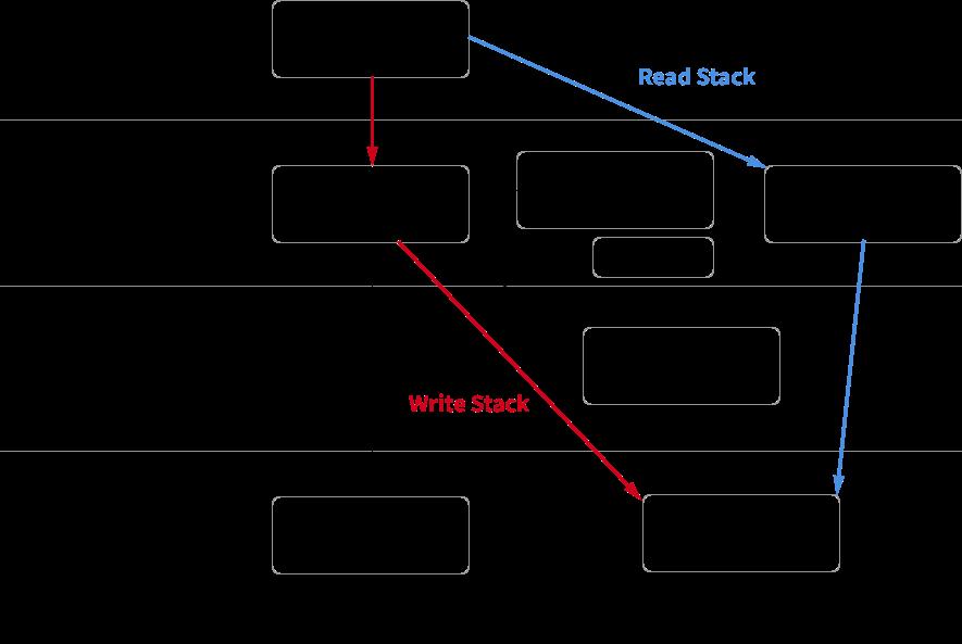 オブジェクトの分類と関係図