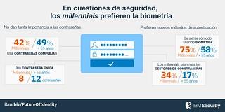 Estudio IBM Security Future of Identity