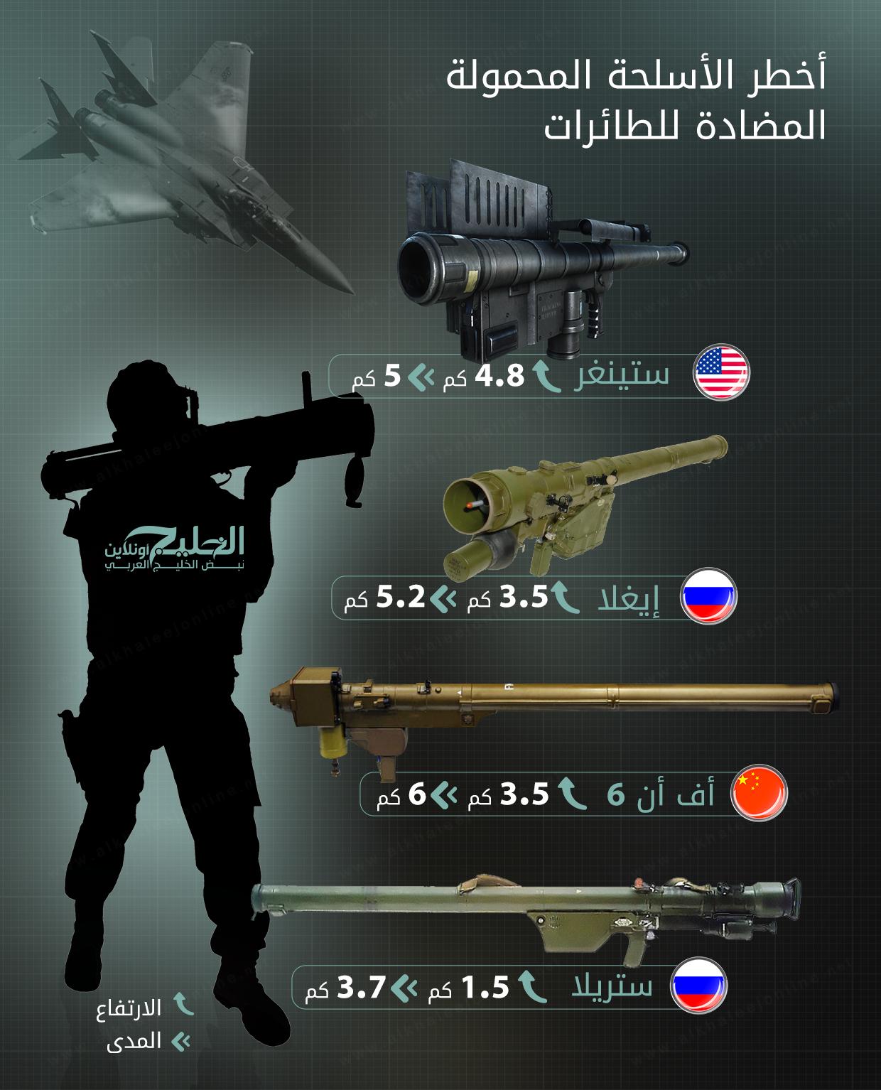 انفوجرافيك أخطر الاسلحة المحمولة