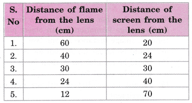cbse-class-10-science-practical-skills-image-formation-by-a-convex-lens-24