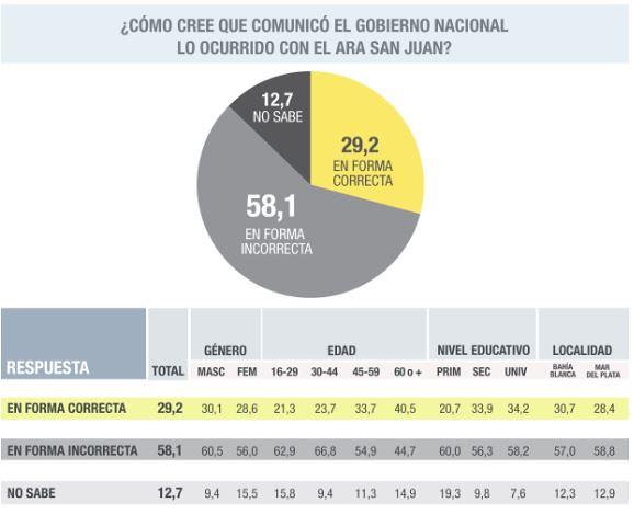 Evaluación de la comunicación por el ARA San Juan