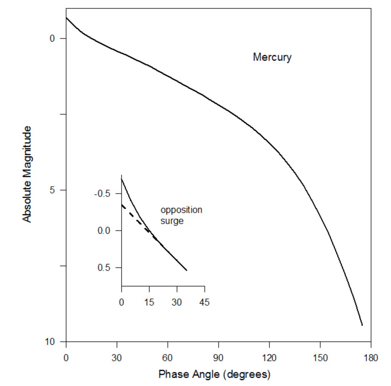 Phase Curve Of Mercury. Image Credit: Mallama et al. (2002)