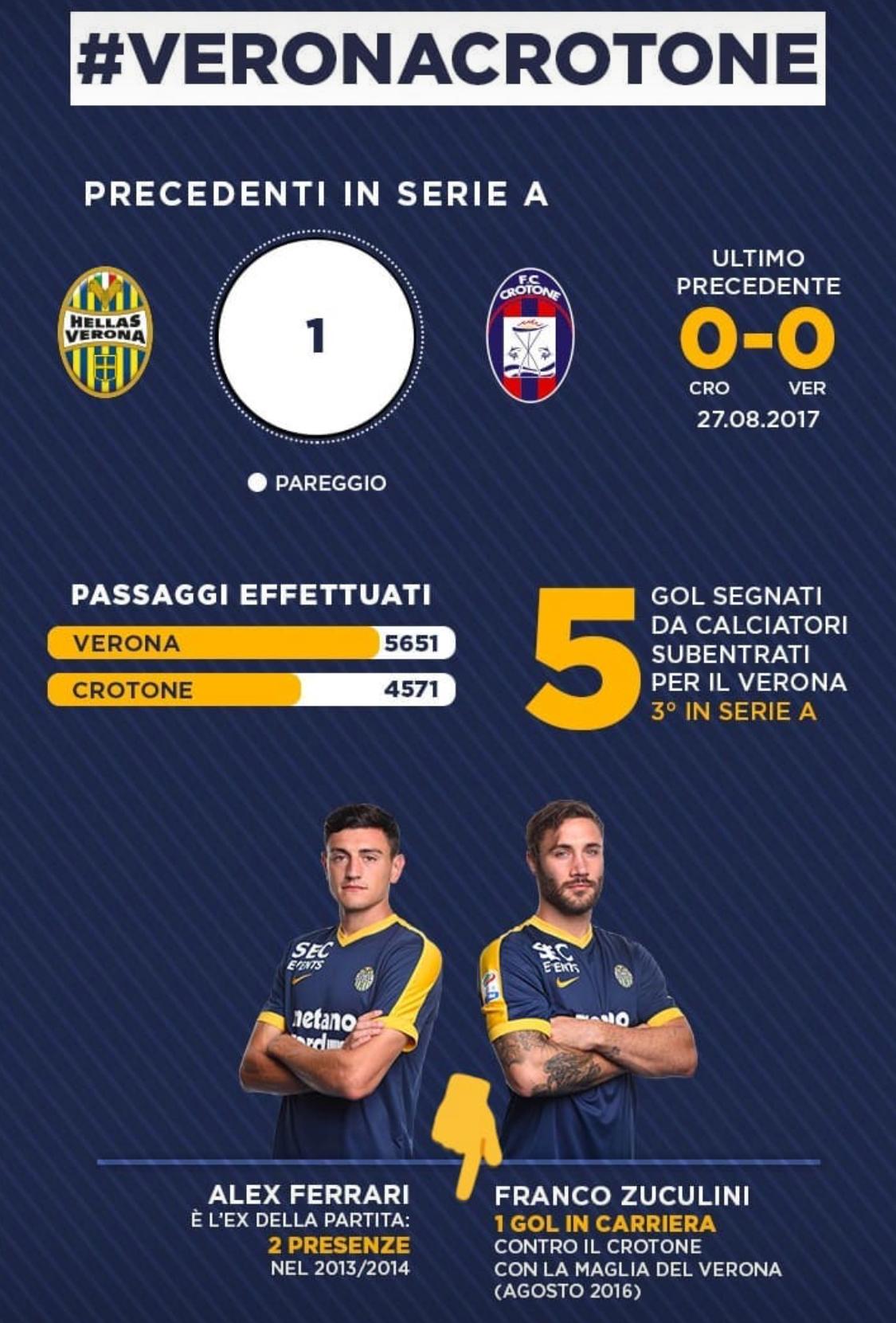 Numeri e curiosità di Hellas Verona-Crotone   Hellas Live
