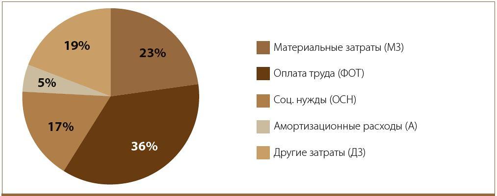 Диаграмма затрат еа производство