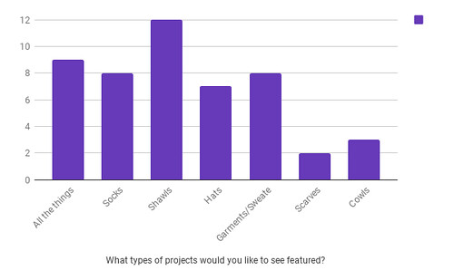 Projects(main)