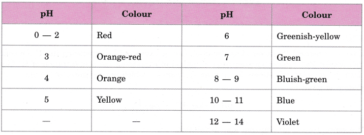 cbse-class-10-science-practical-skills-ph-of-samples-3