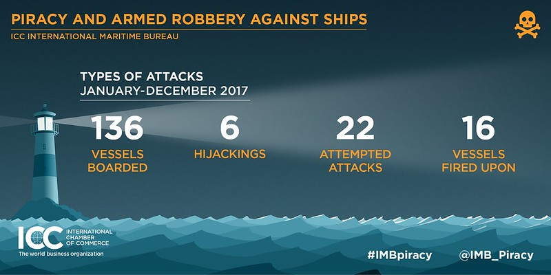 2017 IMB Piracy Annual Report