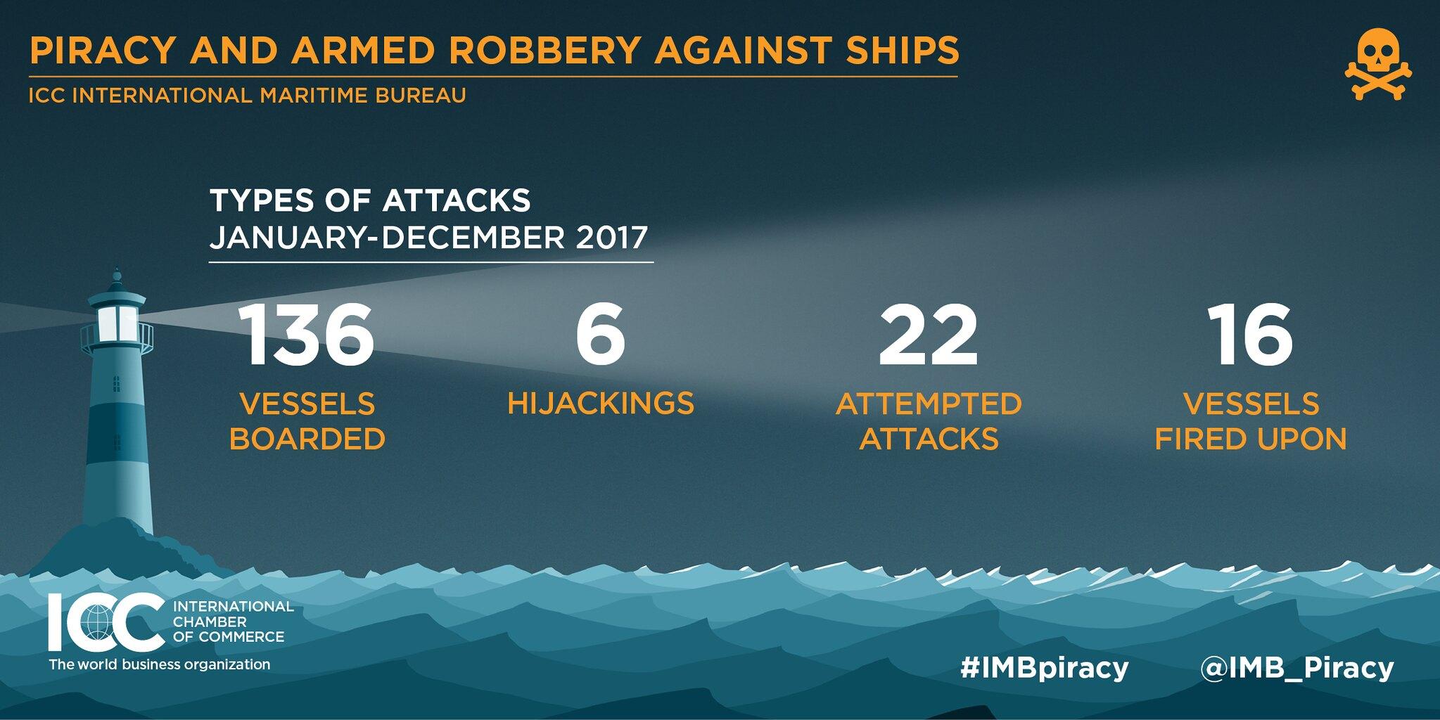 2017 IMB Report