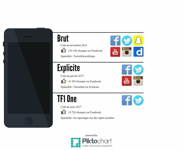 Le pari des réseaux sociaux