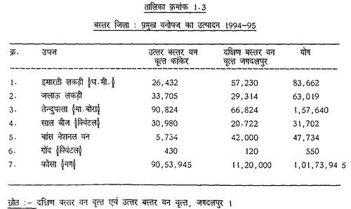 तालिका क्रमांक 1.3 बस्तर जिला प्रमुख वनोपज का उत्पादन 1994-95