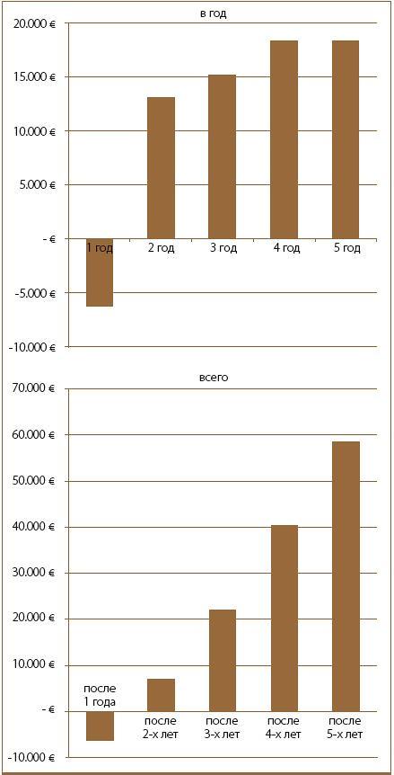 Сравнительный анализ расходов, возникающих на протяжении всего срока эксплуатации насоса, выявил значительные различия. Этот ана- лиз является основой для принятия инвестиционного решения.